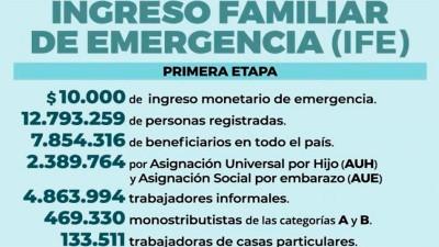 Analizan que algunos beneficiarios del IFE cobren 20.000 pesos de una sola vez