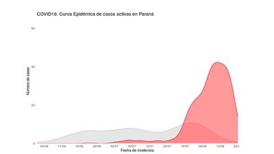 El COES emitió una alerta sanitaria por la situación epidemiológica en Paraná