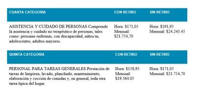 Aumento en los salarios del personal doméstico: Será en tres cuotas