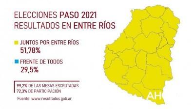 PASO 2021: Juntos por Entre Ríos ganó en todos los departamentos